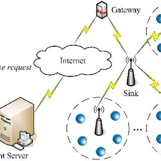 Wireless sensor networks research papers 2017 answer